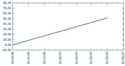 Рейтинг пифов по доходности